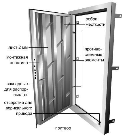 Из чего состоит стальная дверь